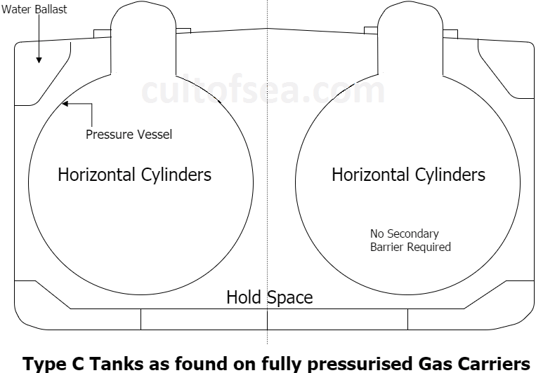 Gas Tanker - Types, Tanks, Re-liquefaction and Cargo ...