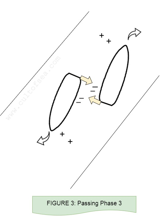 Figure 3- Ship Interaction - Passing Phase 3
